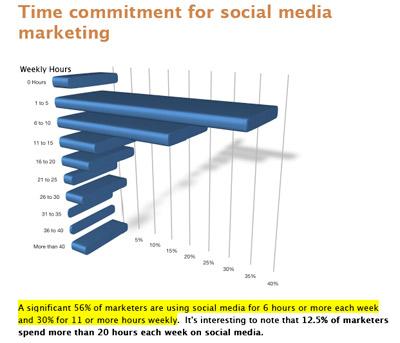 12 Amazing Social Media Statistics