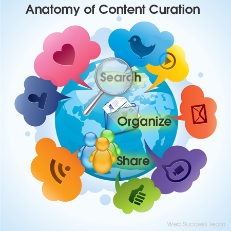 What Is Content Curation & How it Can Help Market Your Brand - Web Success Team