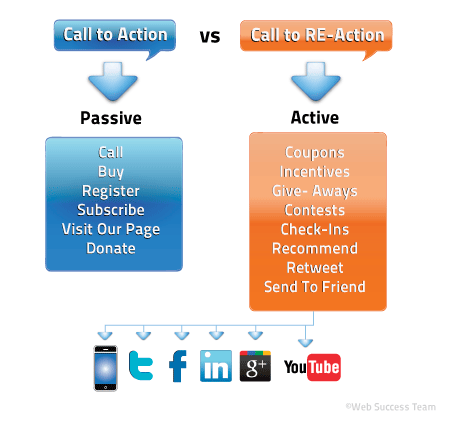 Call to Action vs Call to Re-Action Inforgraphic