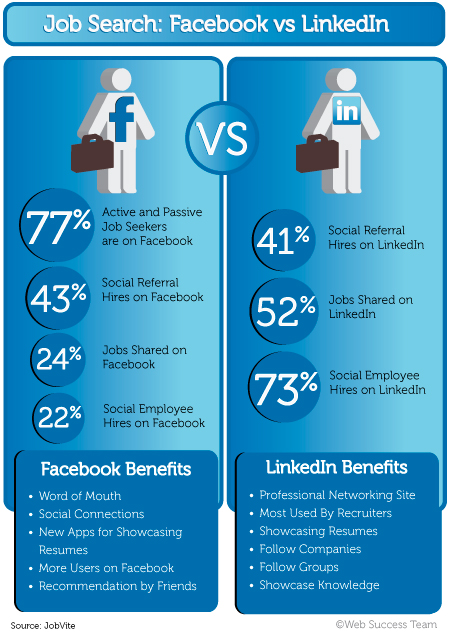 job search facebook vs linkedin