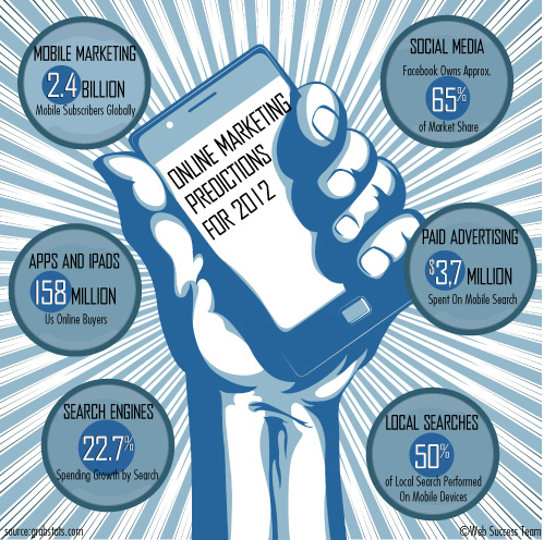 Online Marketing Predictions for 2012