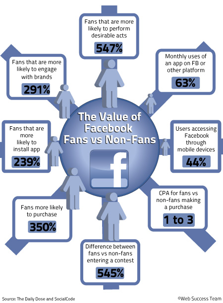 Value of a Facebook Fan – Web Success Team