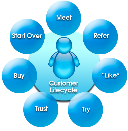 Customer Lifecycle – Web Success Team