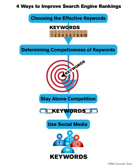 4 Ways to Improve Search Engine Rankings