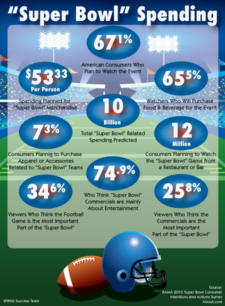 """Super Bowl"" Spending ~ Web Success Team"