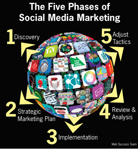 The Five Phases of Social Media Marketing