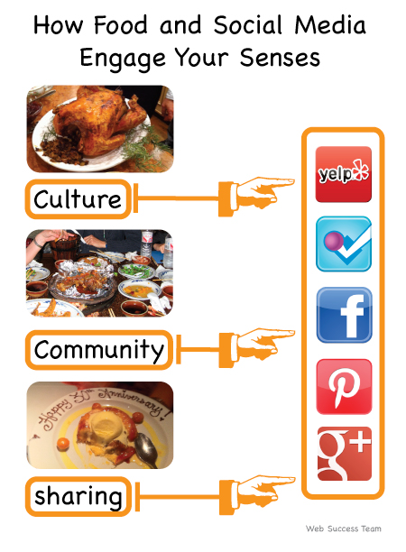 Food and Social Media Engage Senses ~ Web Success Team