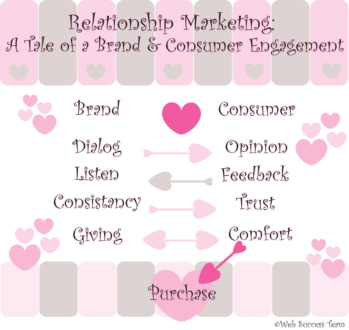 Relationship Marketing:  A Tale of a Brand & Consumer Engagement