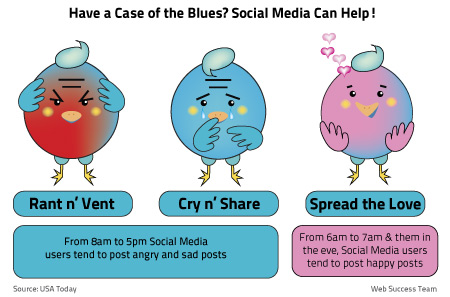 Have a Case of the Blues? Social Media Can Help!