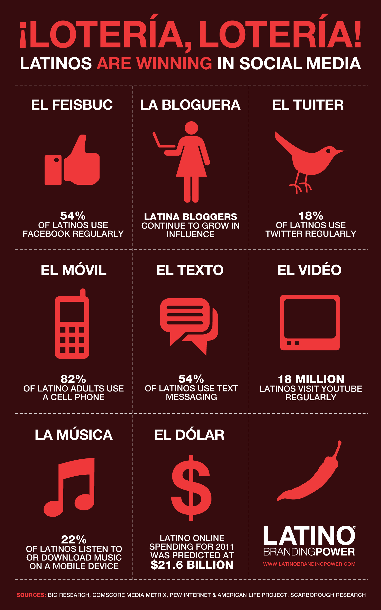 Latinos are winning in social media