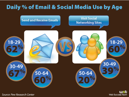 Daily Use of Email, Social Media by Age ~ Web Success Team