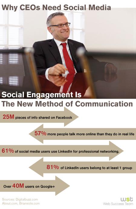 Why CEOs Need Social Media