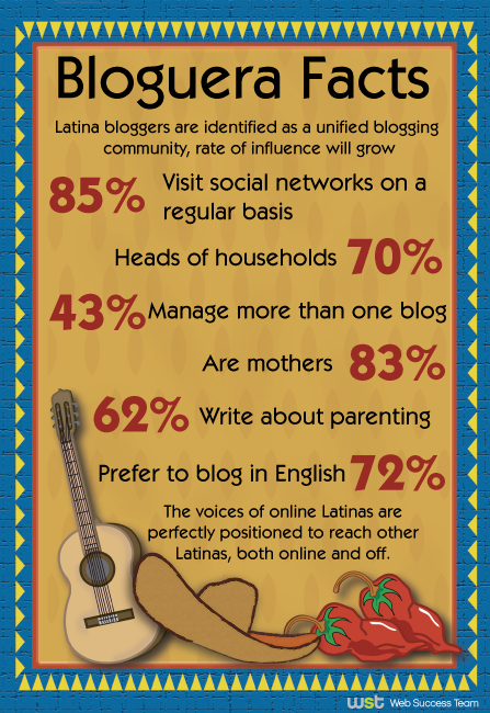 The Power of Latina Bloggers
