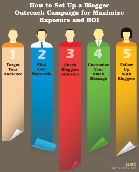 How to Set Up a Blogger Outreach Campaign for Maximize Exposure and ROI