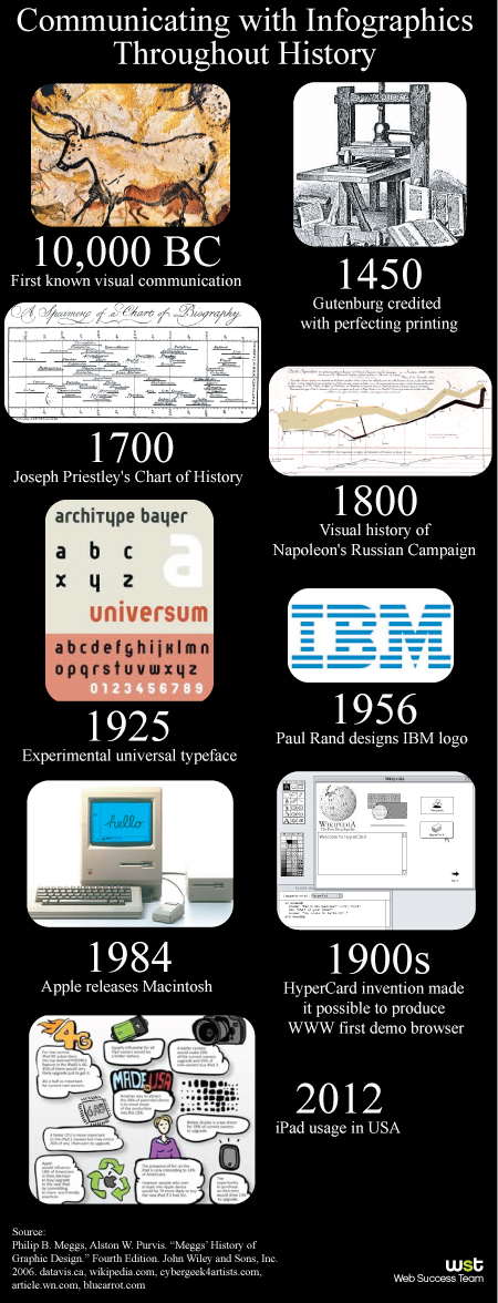 Show, Don't Tell: Why Use Infographics?
