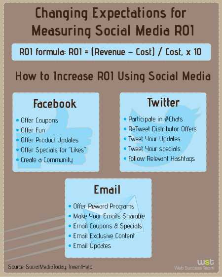 Changing Expectations for Measuring Social Media ROI