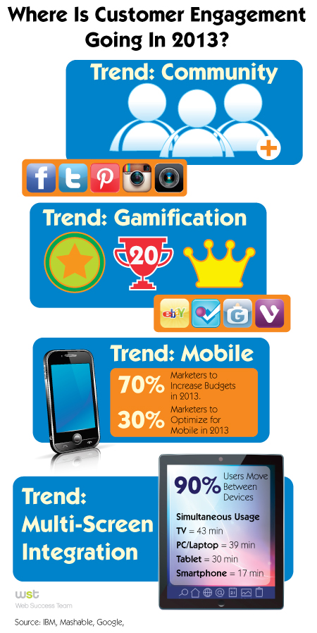Where Is Customer Engagement Going In 2013?