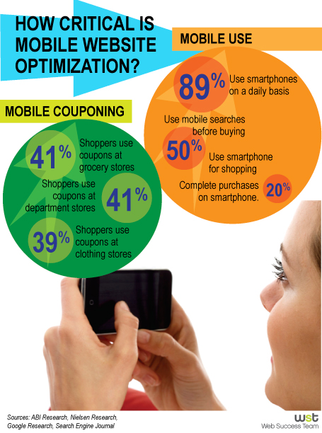 How Critical is Mobile Website Optimization?