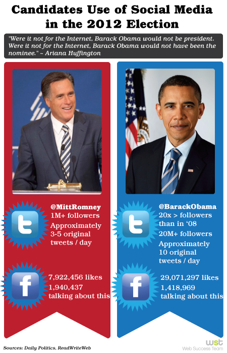Social Media Increases Political Campaigns