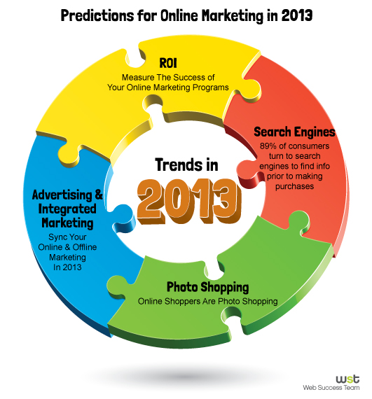 Predictions for Online Marketing in 2013