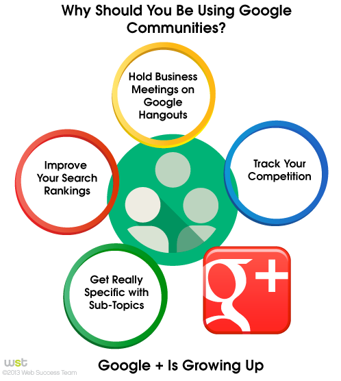 Why Should You Be Using Google Communities?