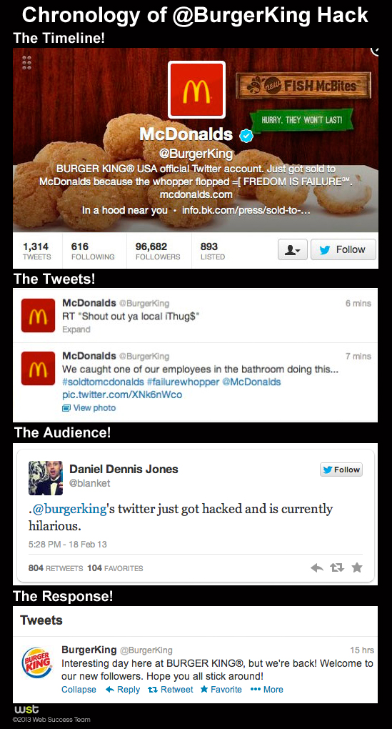 Burger King Twitter Hacked: Good or Bad for Branding?