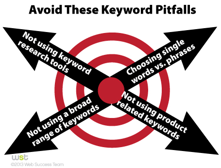 Are You Keeping Search Optimization Locked with the Wrong Keywords?