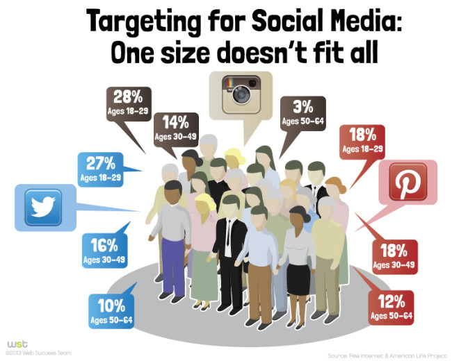Effective Use of Demographics in Targeting Social Media Users
