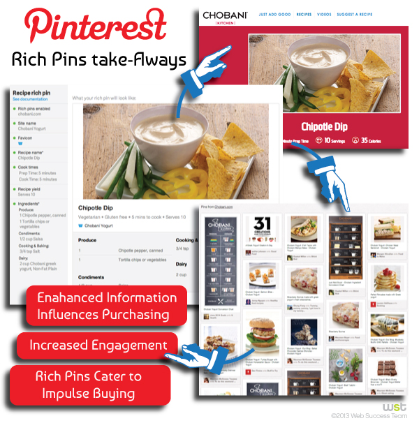 """Pinterest's New """"Rich Pins"""" Will Give Richer Integration to Brands"""