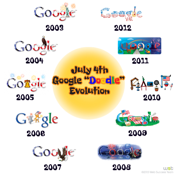July 4th Google Doodle Evolution