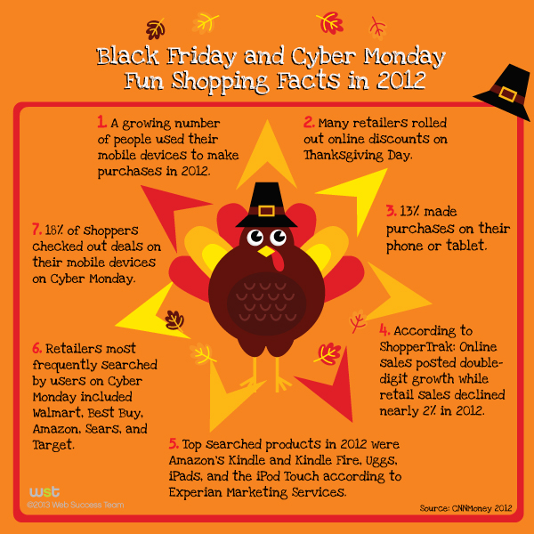 Facts About Grey Thursday Black Friday and Cyber Monday!