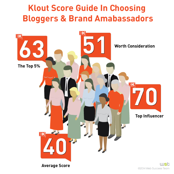 What Is My Klout Score and Who Cares?