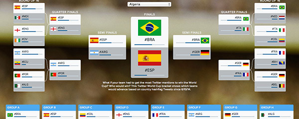 At the World Cup – Twitter Is the Player to Follow